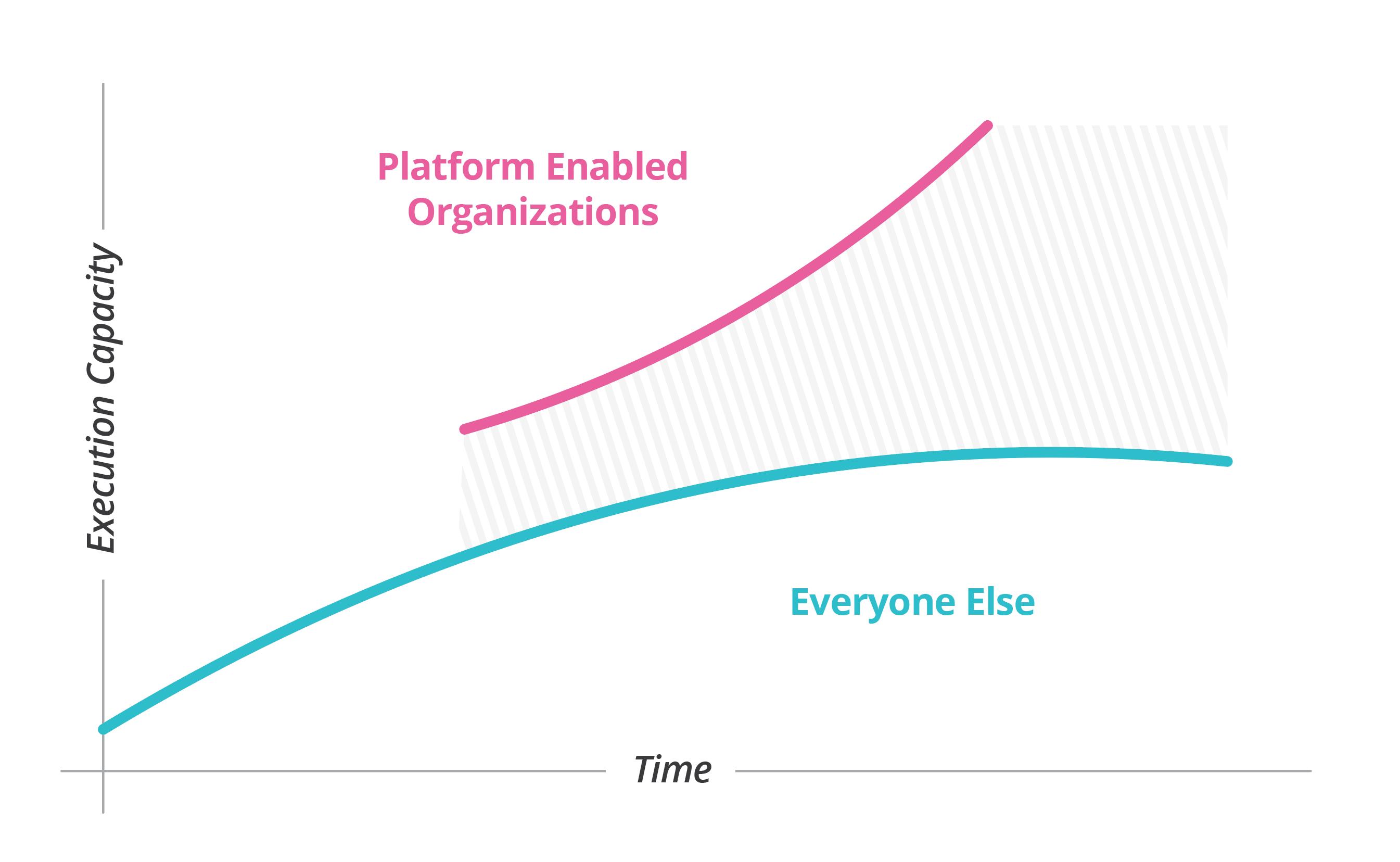 Platform Catch Up