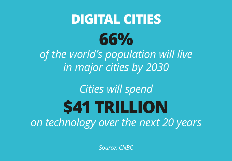 Digital Cities megatrend