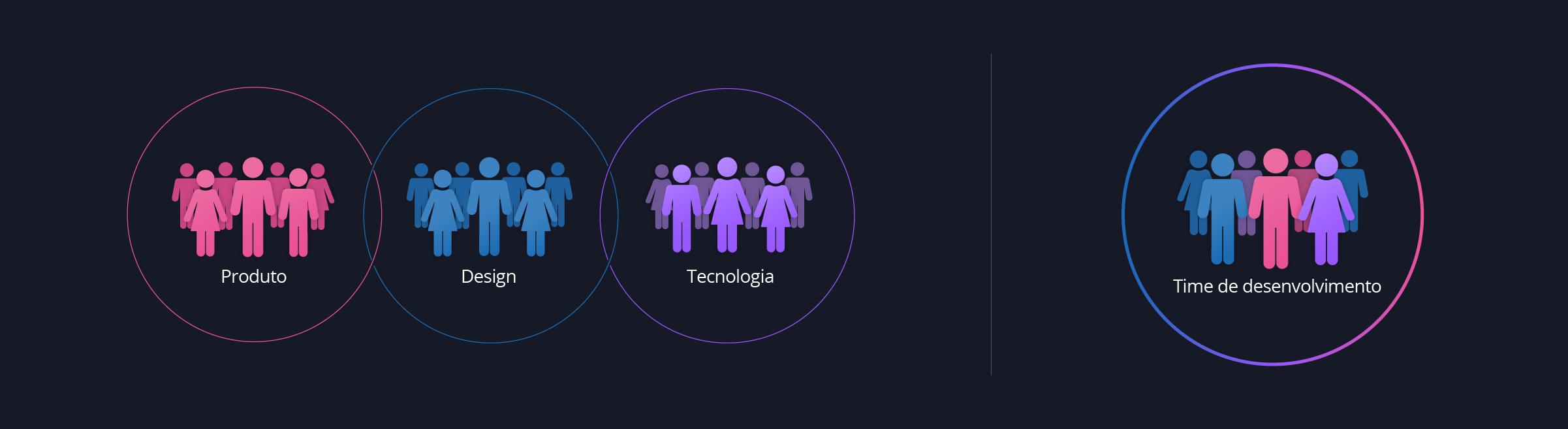 Diagrama – Times multidisciplinares