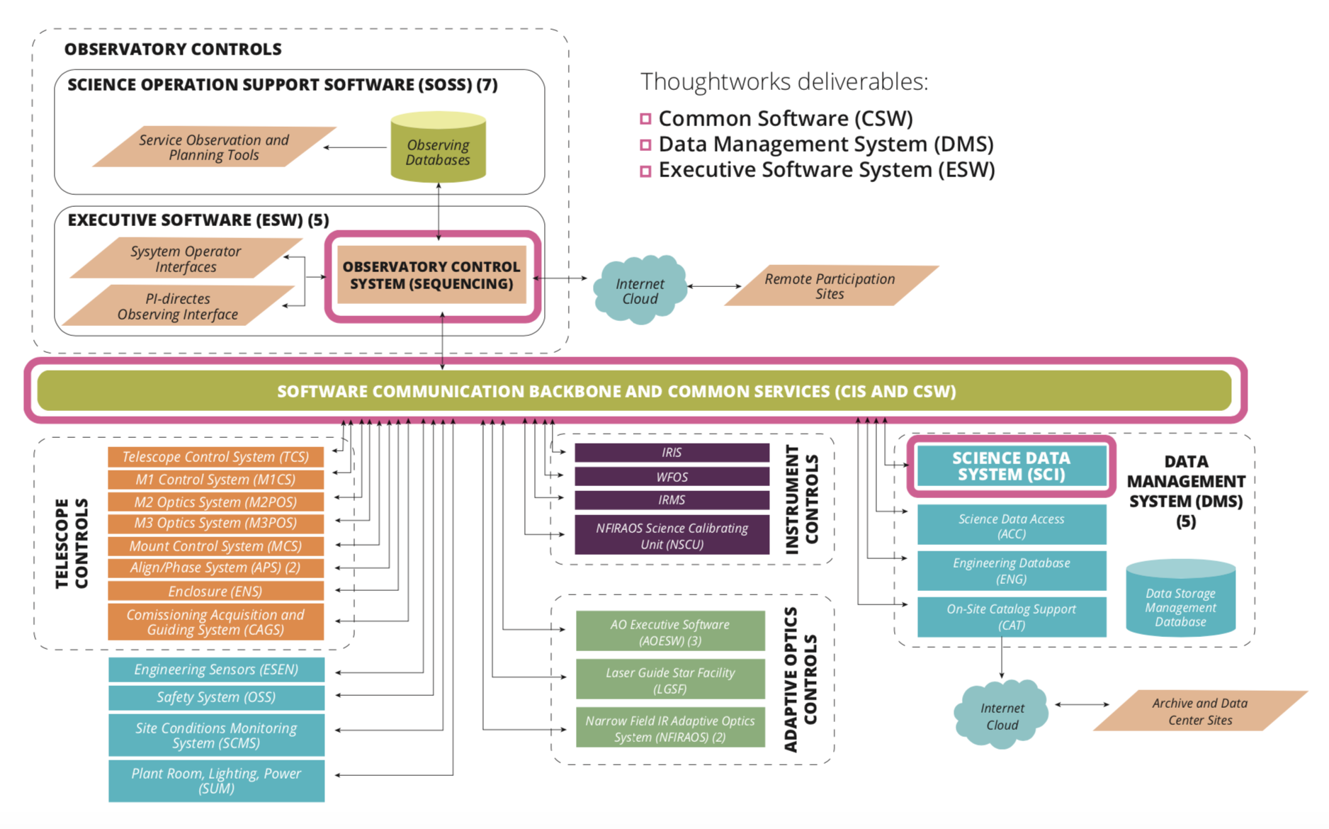 TMT Software Architecture