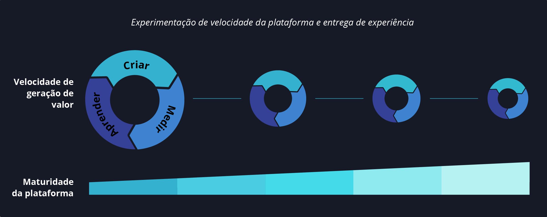 Diagrama - Entrega rápida de valor