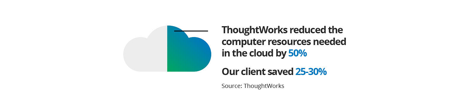 Optimizing applications for the cloud can result in significant savings