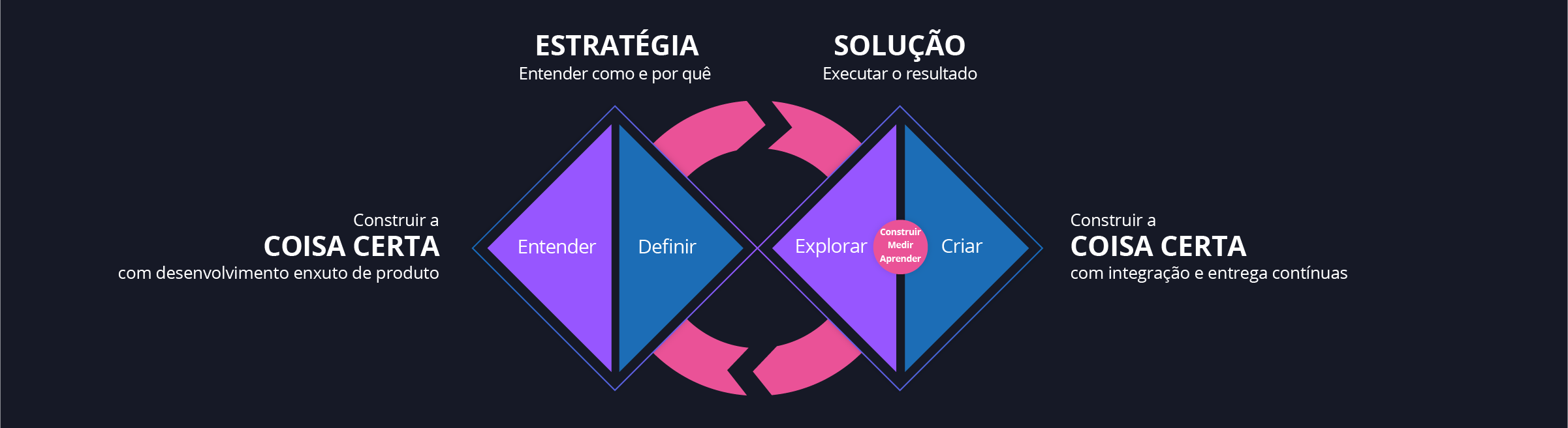 Diagrama - Modelo Diamante Duplo