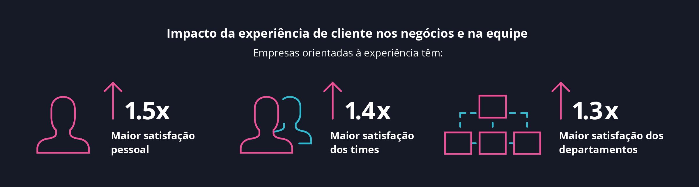 Diagrama - impacto da experiência de clientes nos negócios e nas equipes