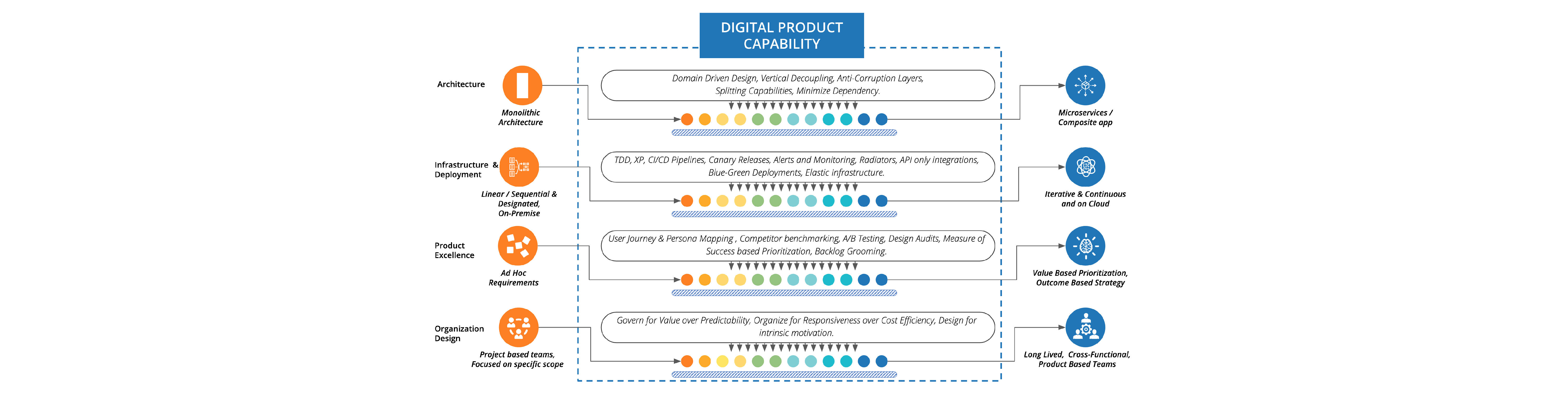 The four parameters to consider when building a digital product capability