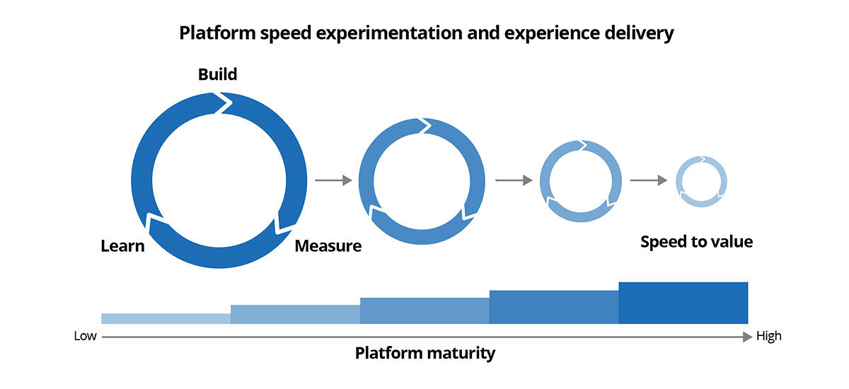 Platform speed experimentation and experience delivery