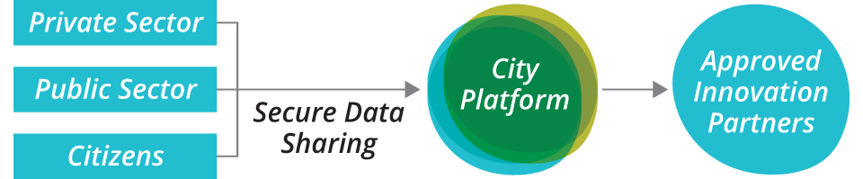 City as a Platform (CaaP) Model