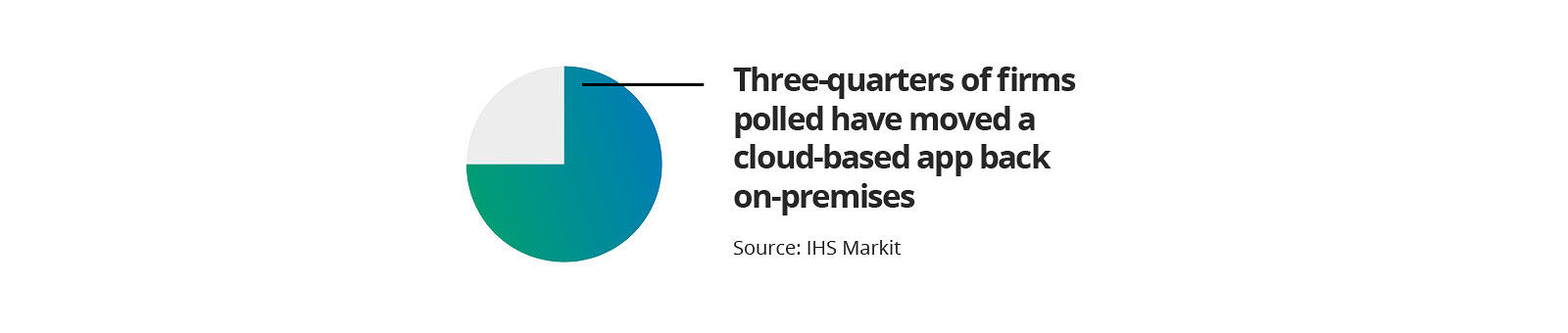 Three-quarters of firms have moved cloud apps back on prem