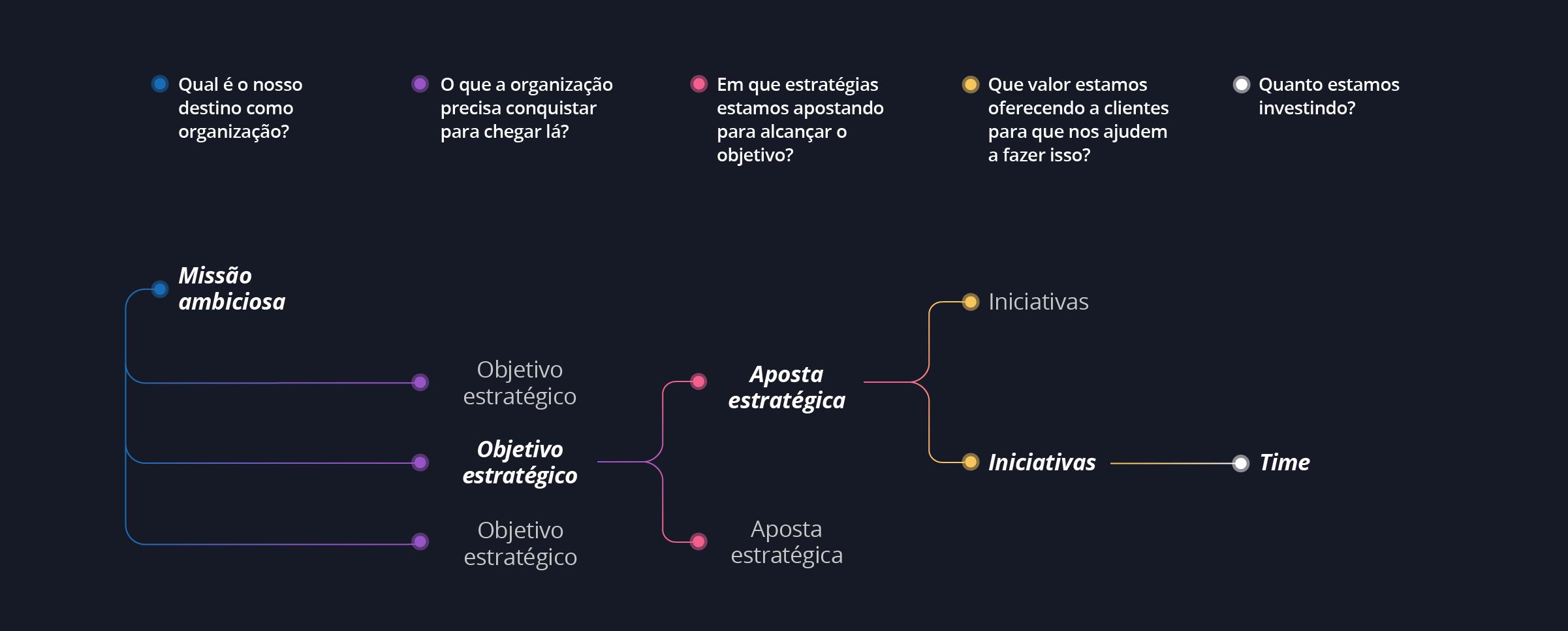 Diagrama - Estratégia em uma empresa enxuta