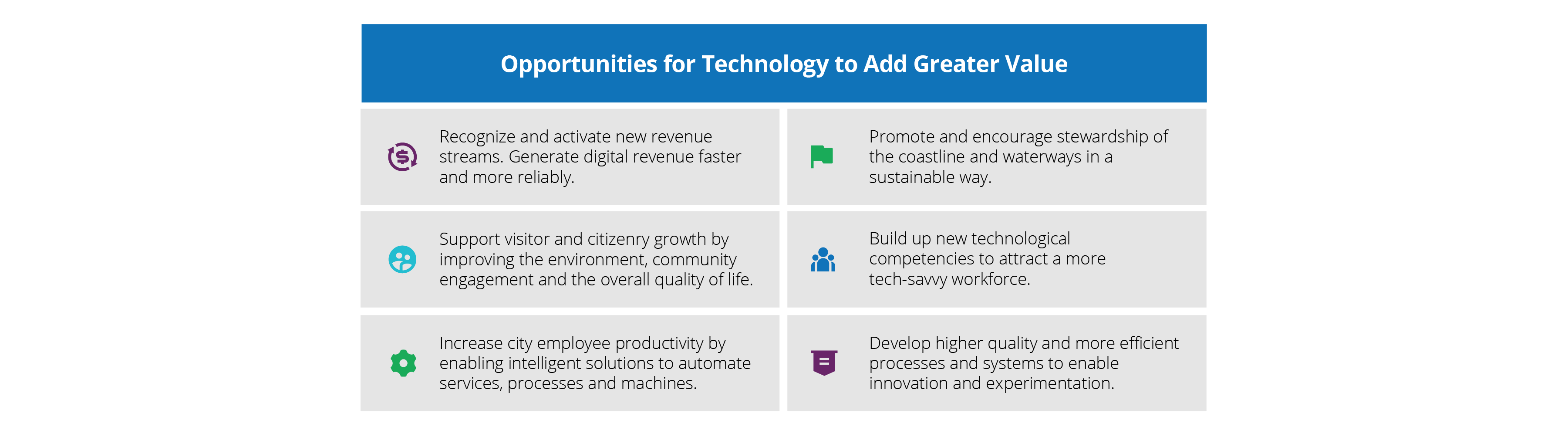 Opportunities for tech to add greater value