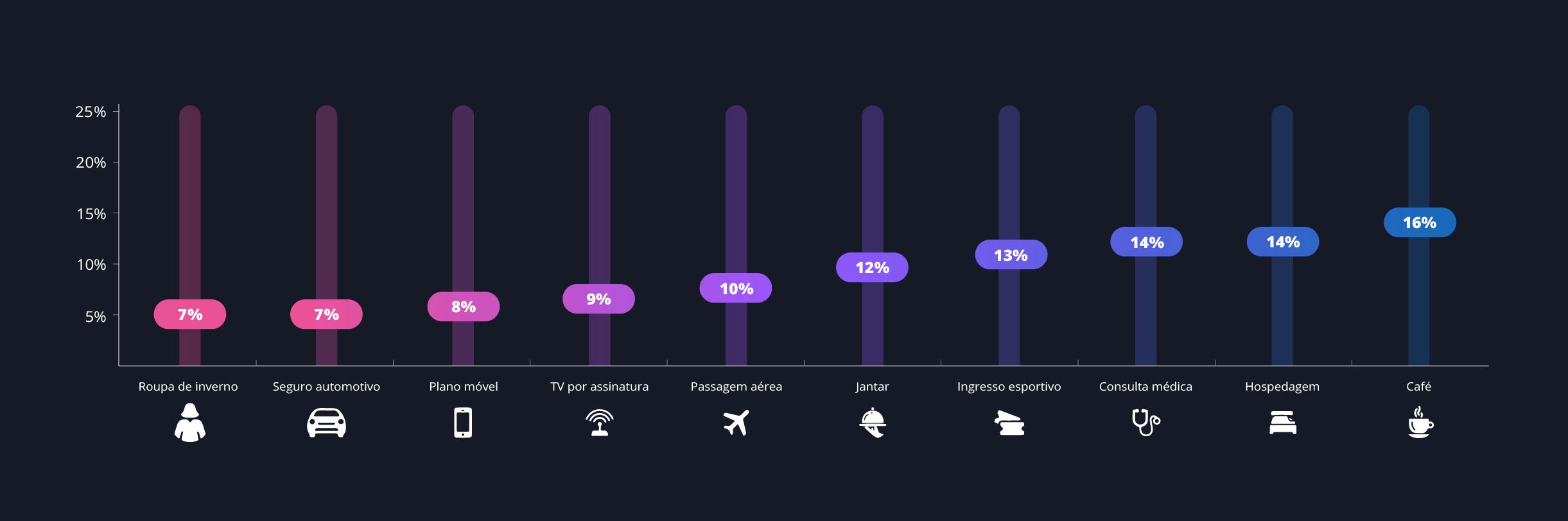 Diagrama - o preço relativo de uma boa experiência de cliente