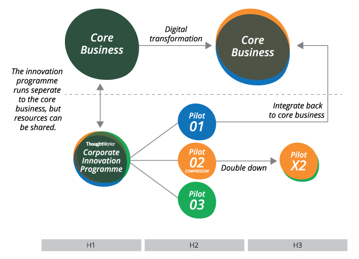 Corporate Innovation Programme Product Diagram