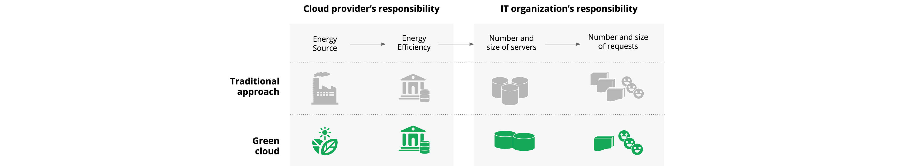 Table showing the various responsibilities of cloud providers / cloud customers in relation to carbon footprint