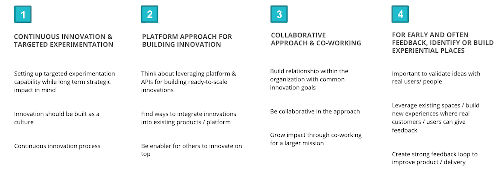 Table showing the four principles if innovation
