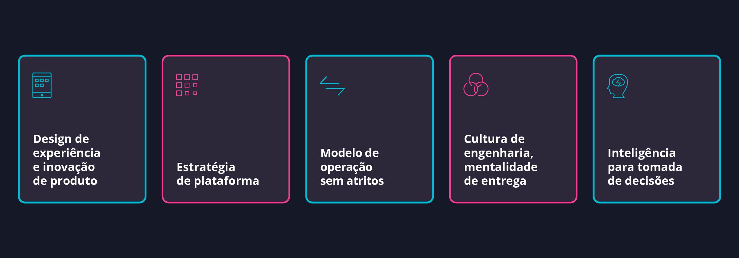 Diagrama - fundamentos de um negócio digital moderno