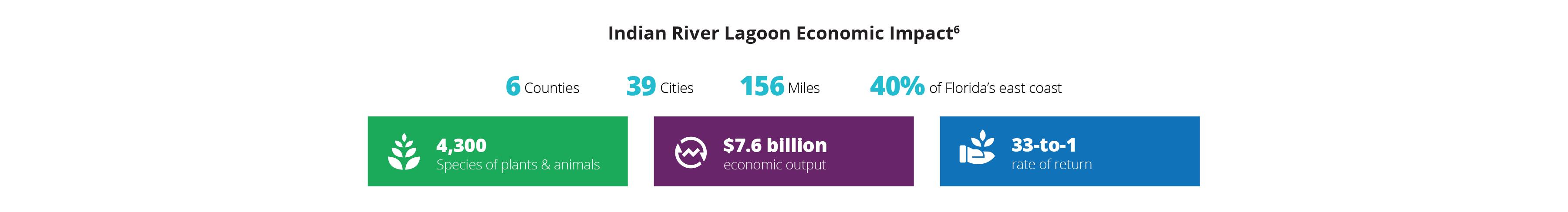 Indian River Lagoon economic impact