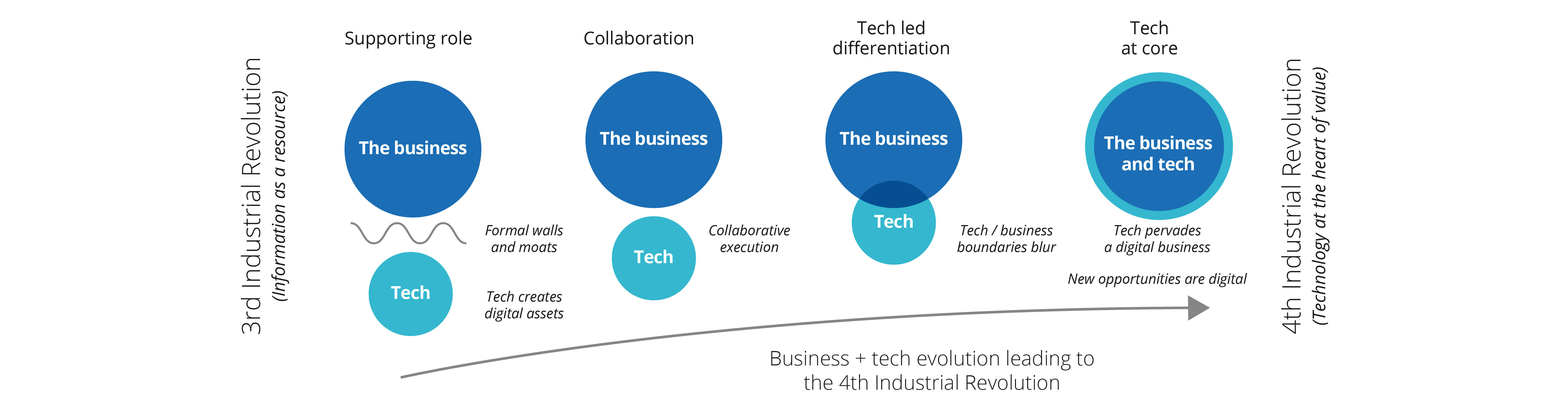 The Fourth Industrial Revolution creates a deeply integrated relationship between technology and business