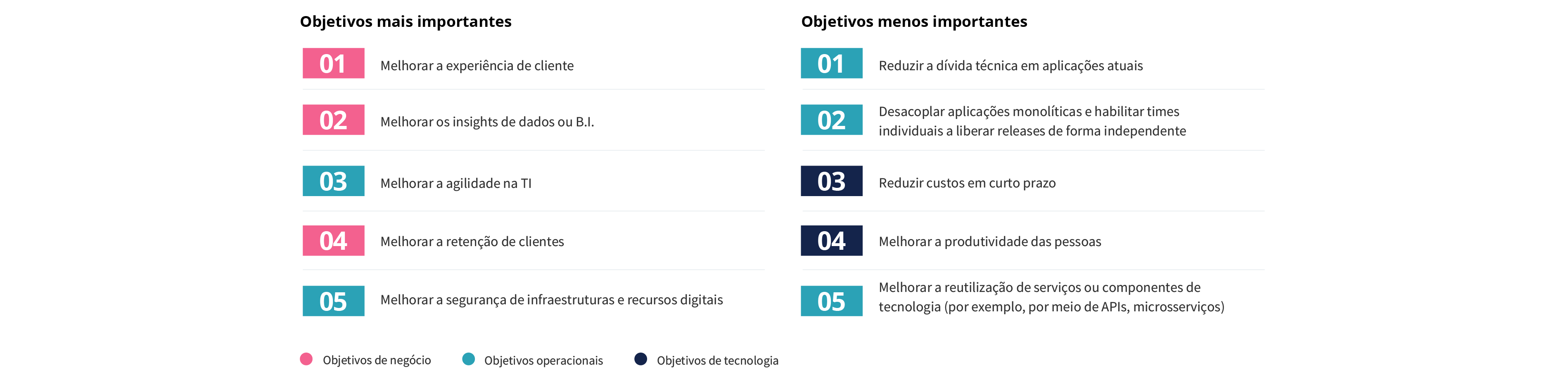 Prioridades de modernização para as empresas