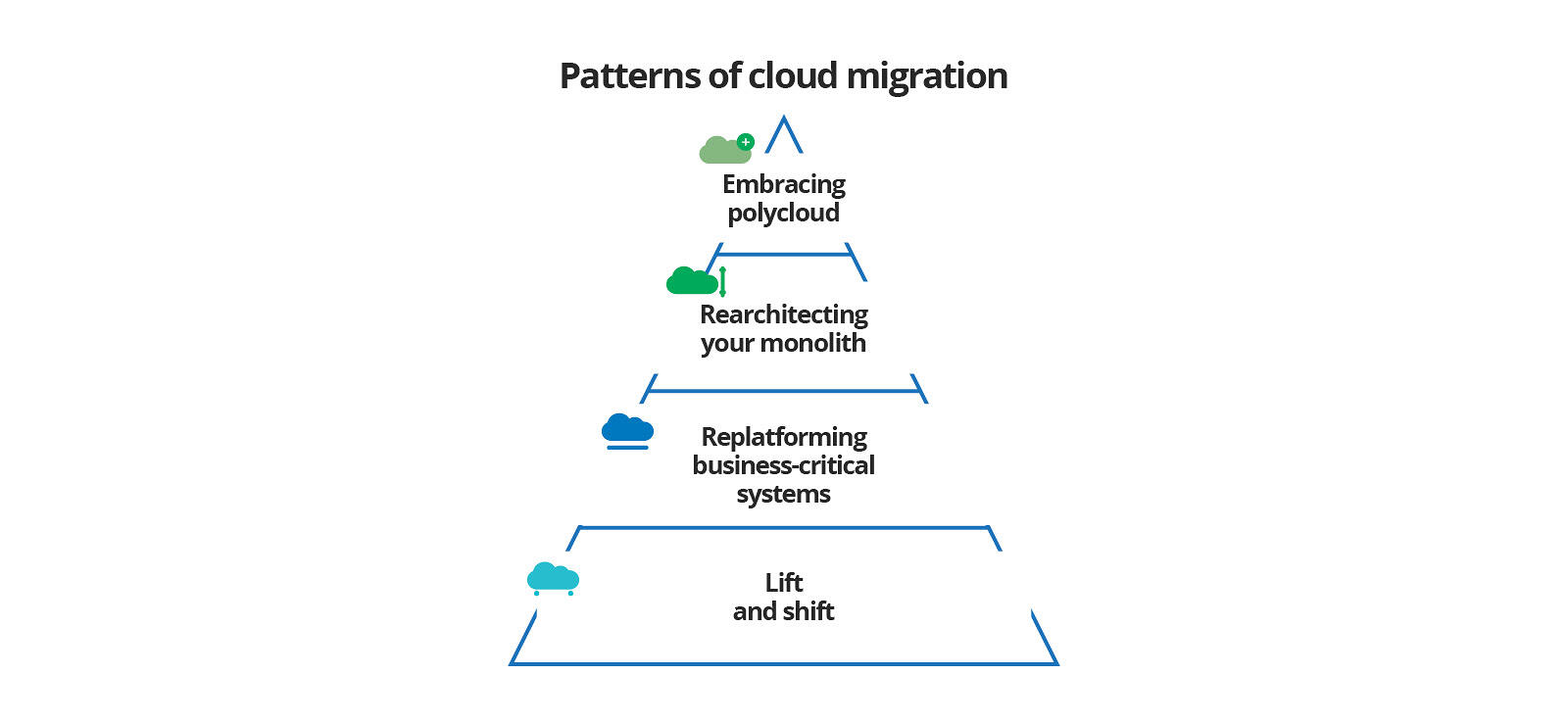 Patterns of cloud migration