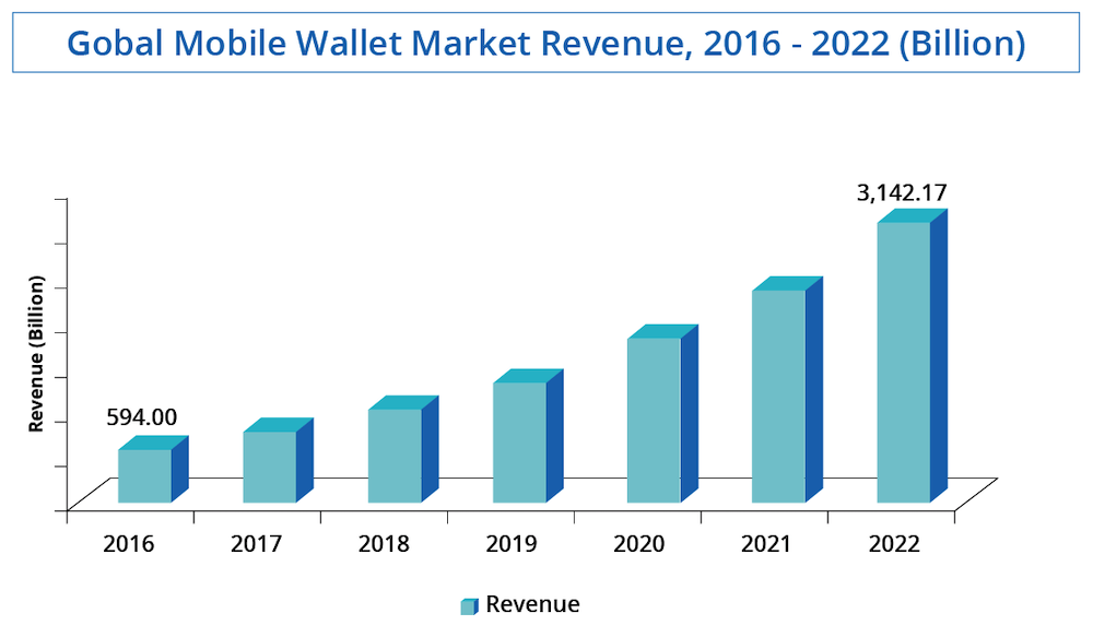 Spending on mobile wallets is rising fast