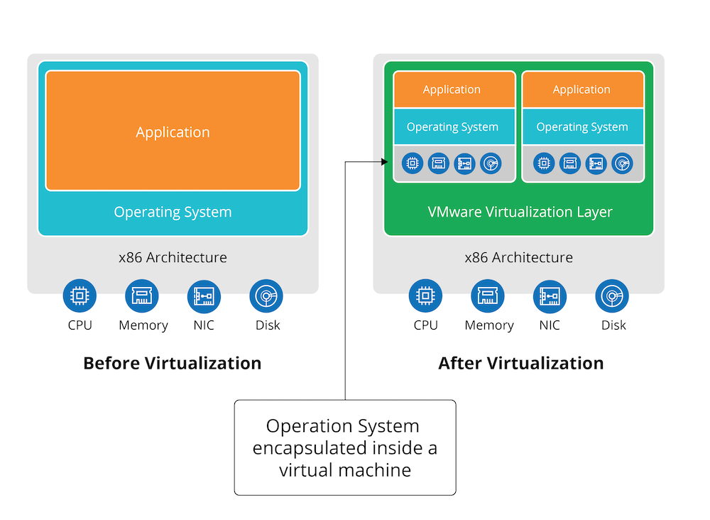 Virtualization enables you to make better use of computing resources