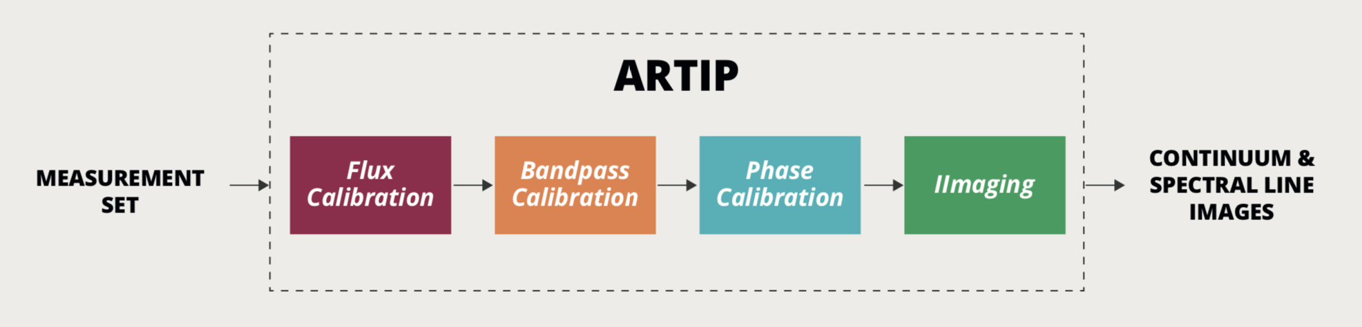 ARTIP Imaging Pipeline