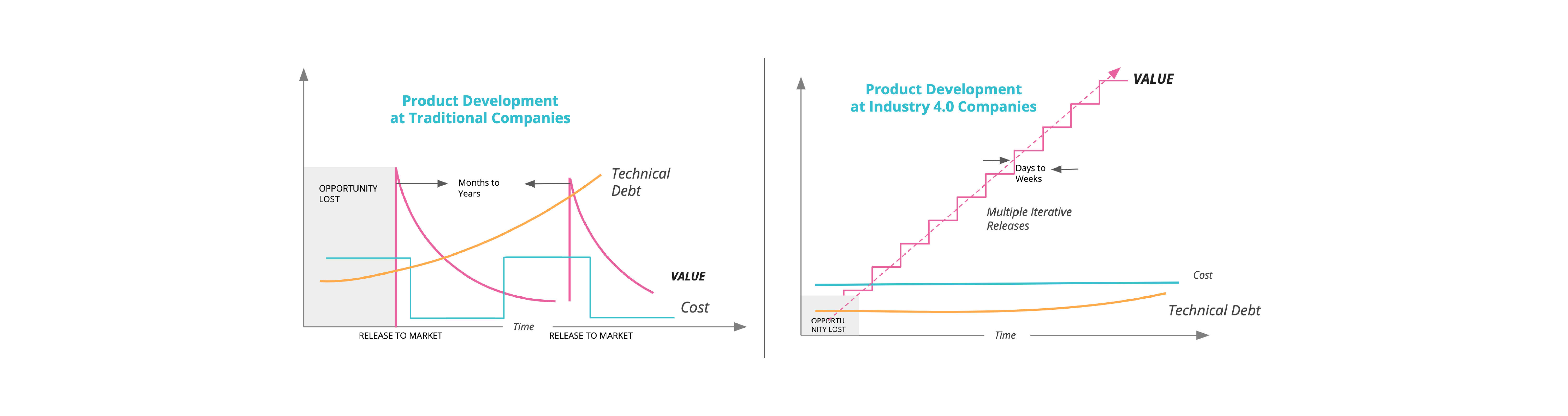 Products built in a traditional business environment vs. in a modern digital business