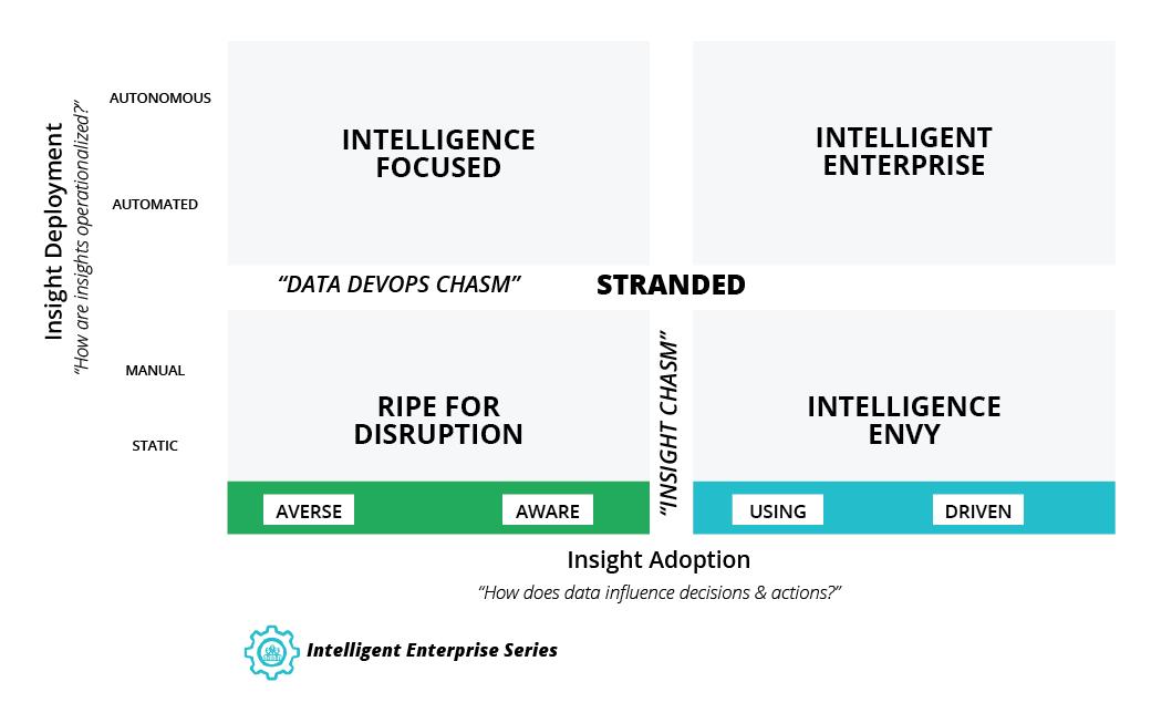 Models of Enterprise Intelligence | ThoughtWorks