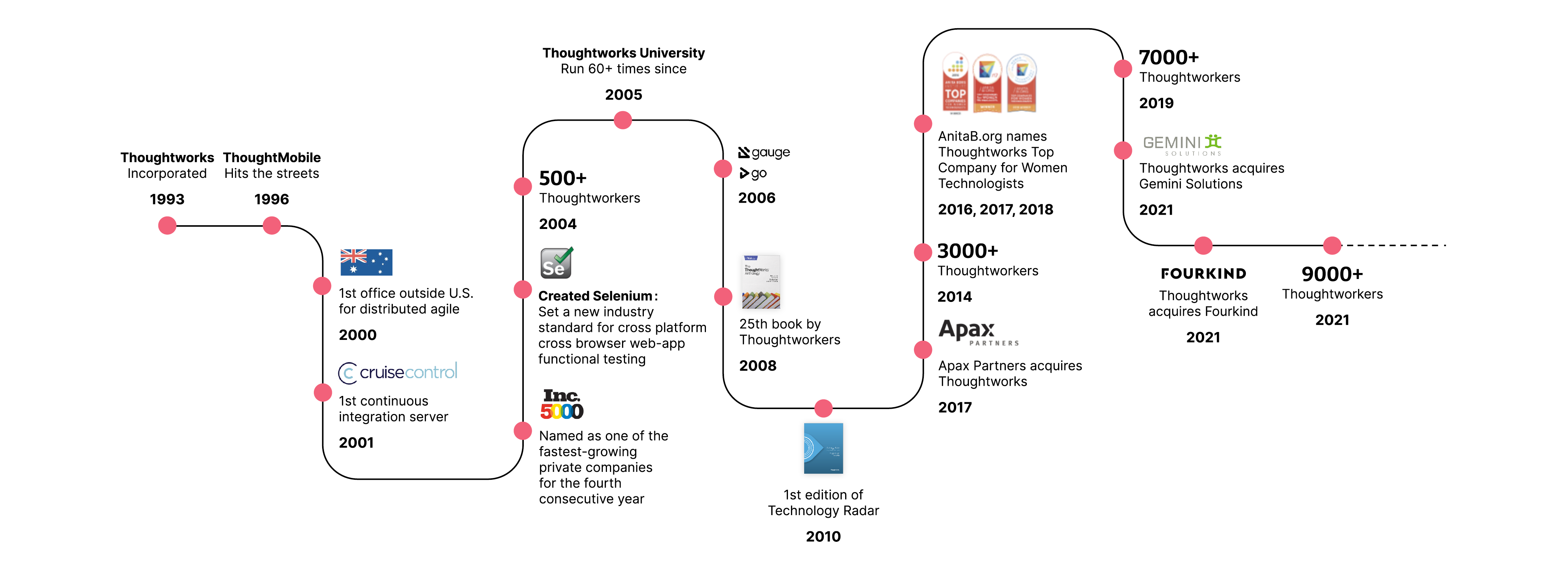 Thoughtworks timeline