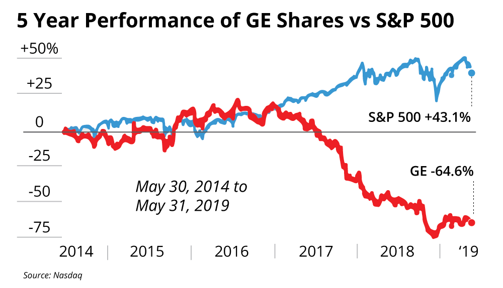 GE caught out by shift in energy market