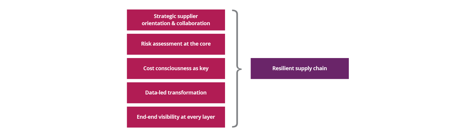 Resilient supply chain diagram