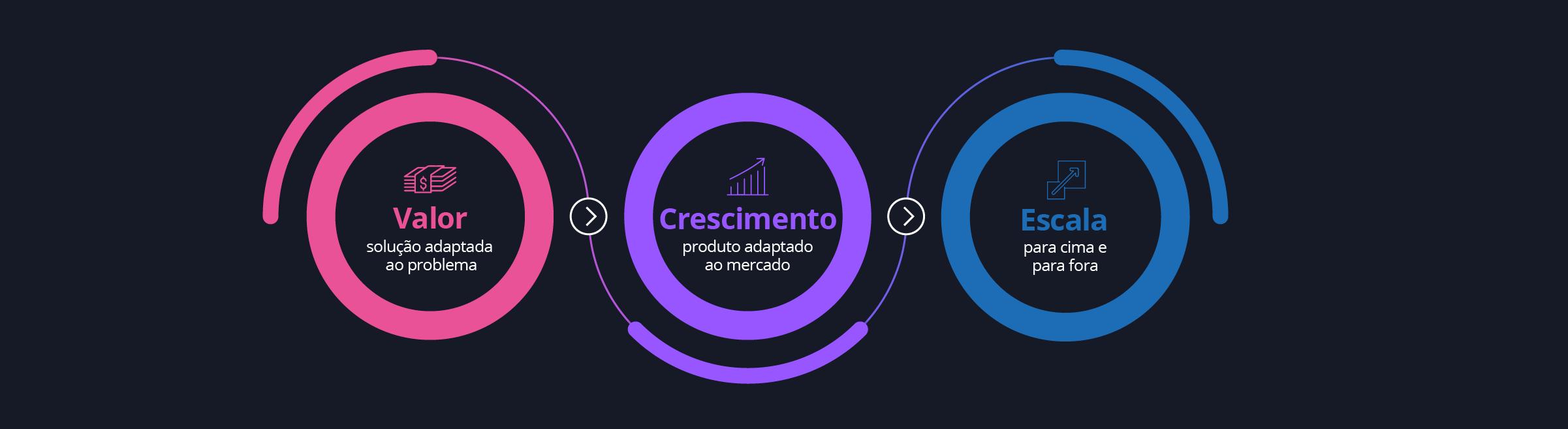 Diagrama - Ciclo de vida do produto