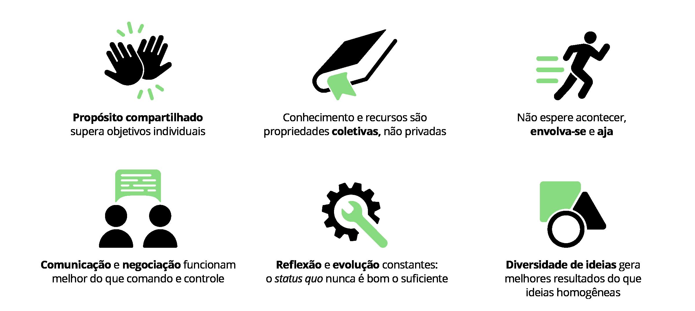 Diagrama - O código de colaboração