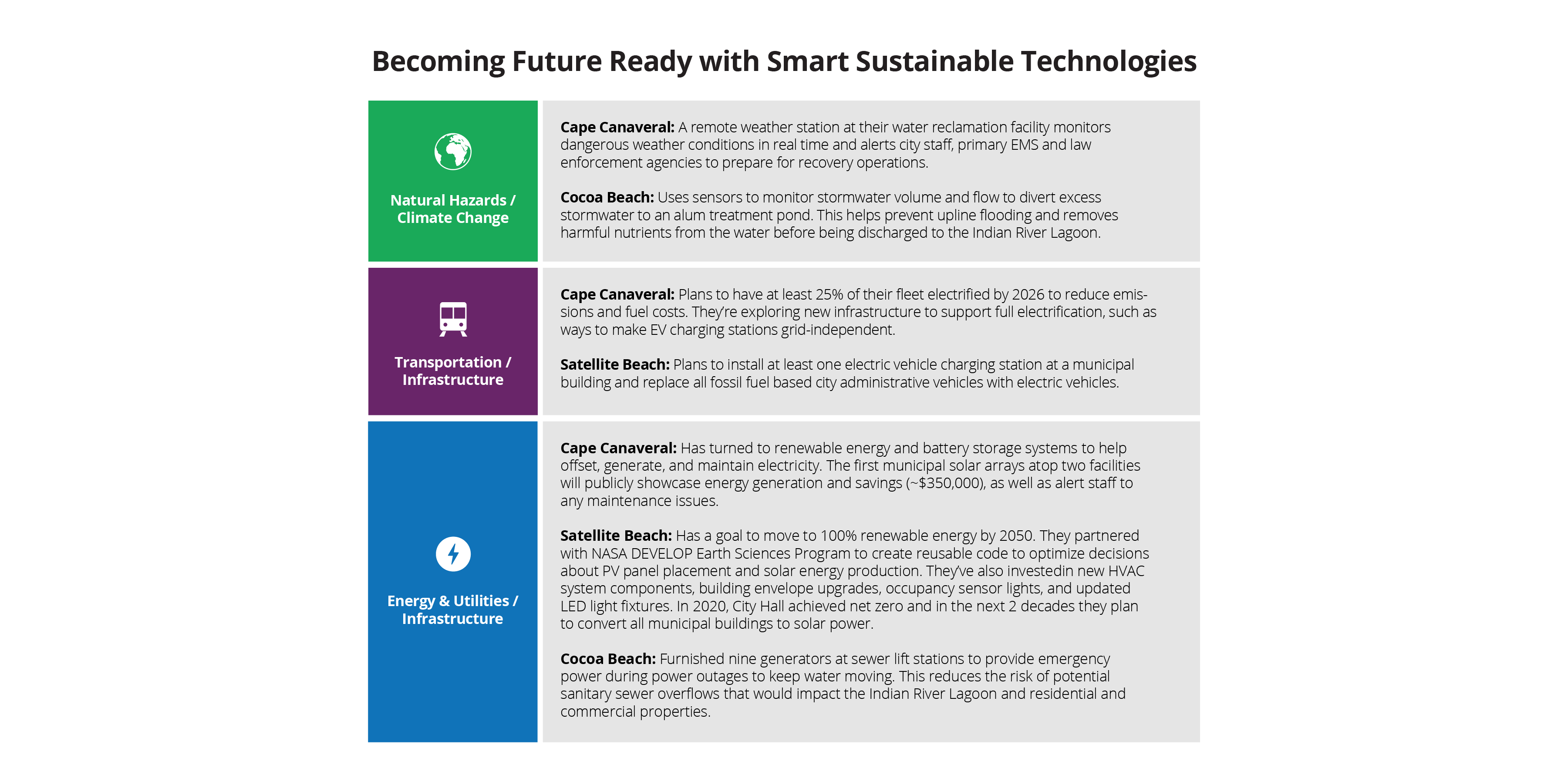Becoming future-ready with smart sustainable technologies