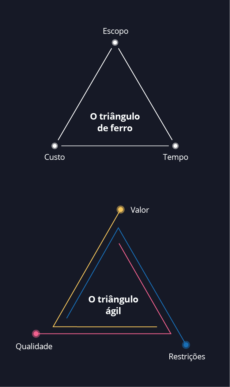 "Diagrama - o ""triângulo de ferro"" e o ""triângulo ágil"""