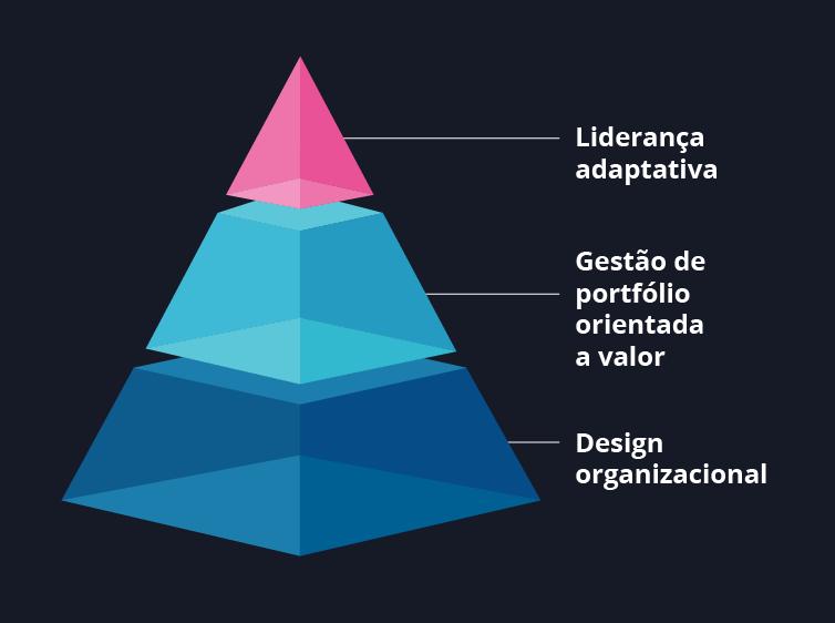 Diagrama - modelo de operação sem atritos