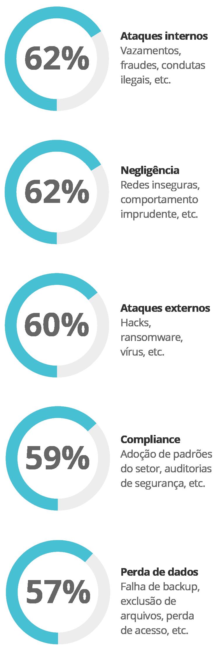 Diagrama - Principais preocupações com segurança de dados de CIOs/líderes de TI