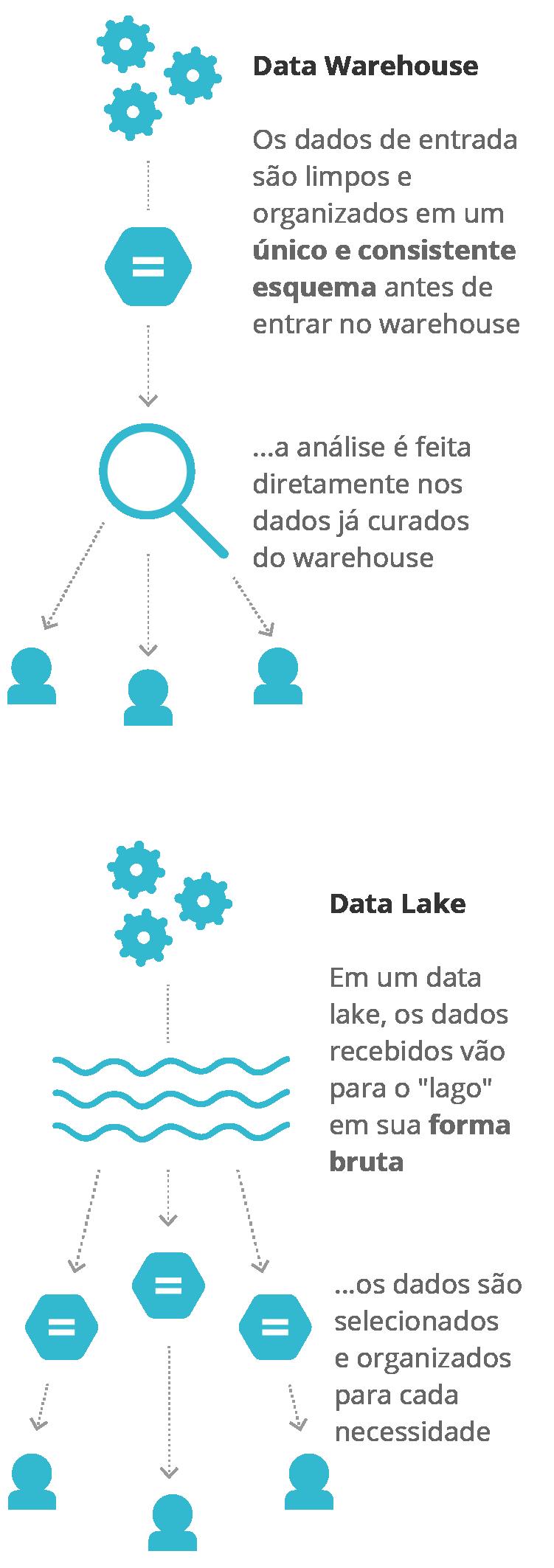 Diagrama – Estrutura organizacional/data lake típica