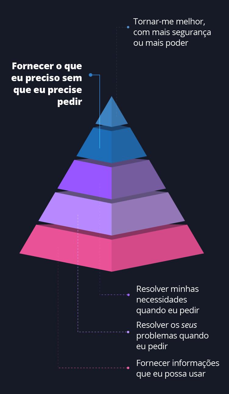 Diagrama - a pirâmide CX: uma estrutura para experiências poderosas