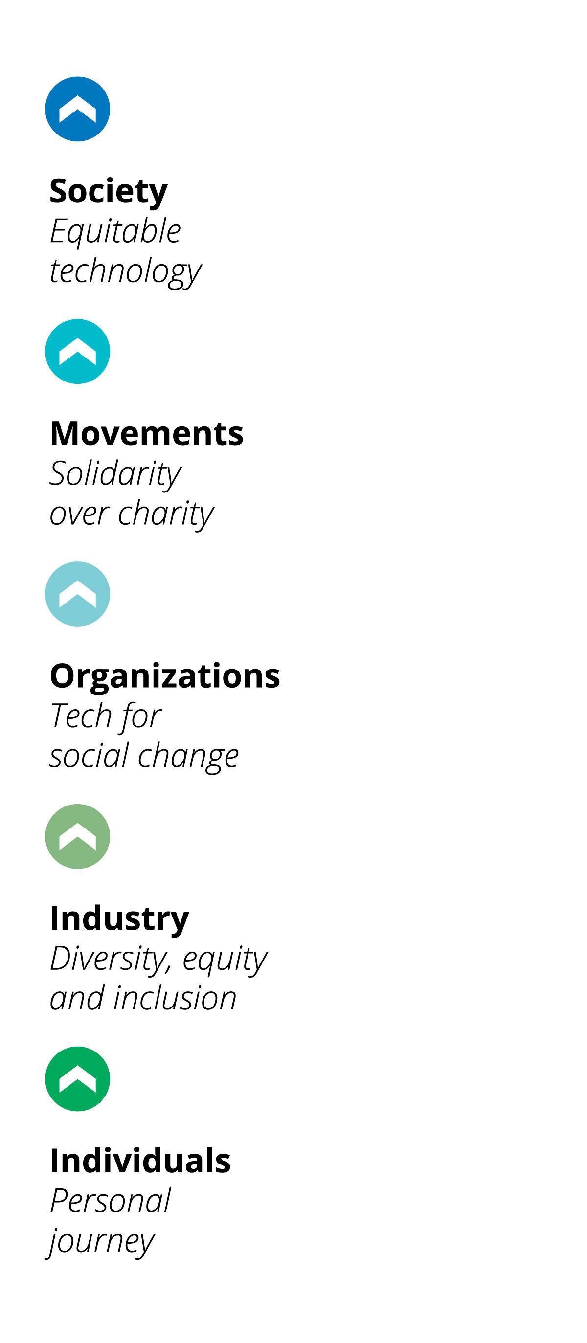 Image of ThoughtWorks Social Change framework