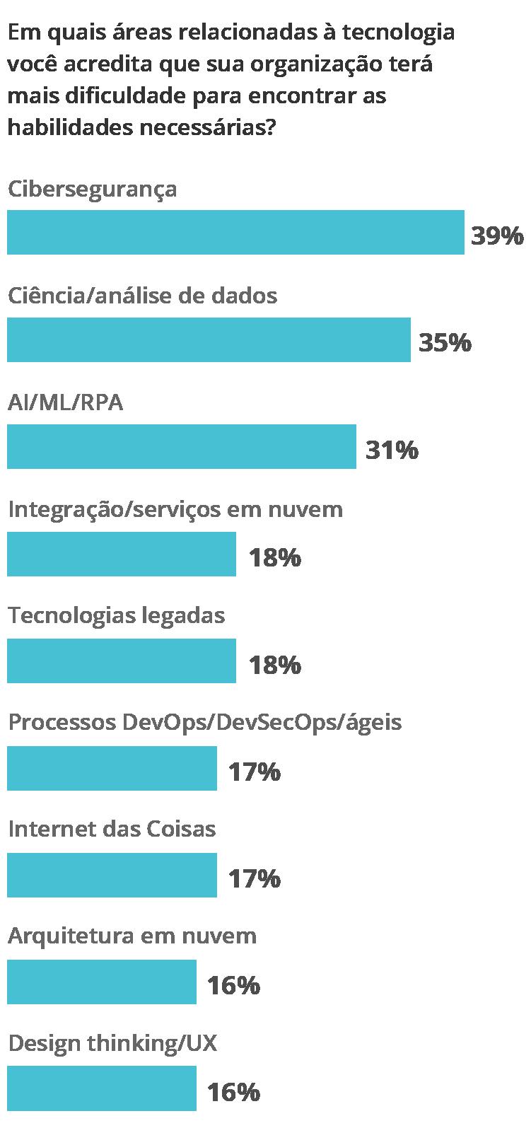 Diagrama - Escassez de competências em tecnologia nas empresas
