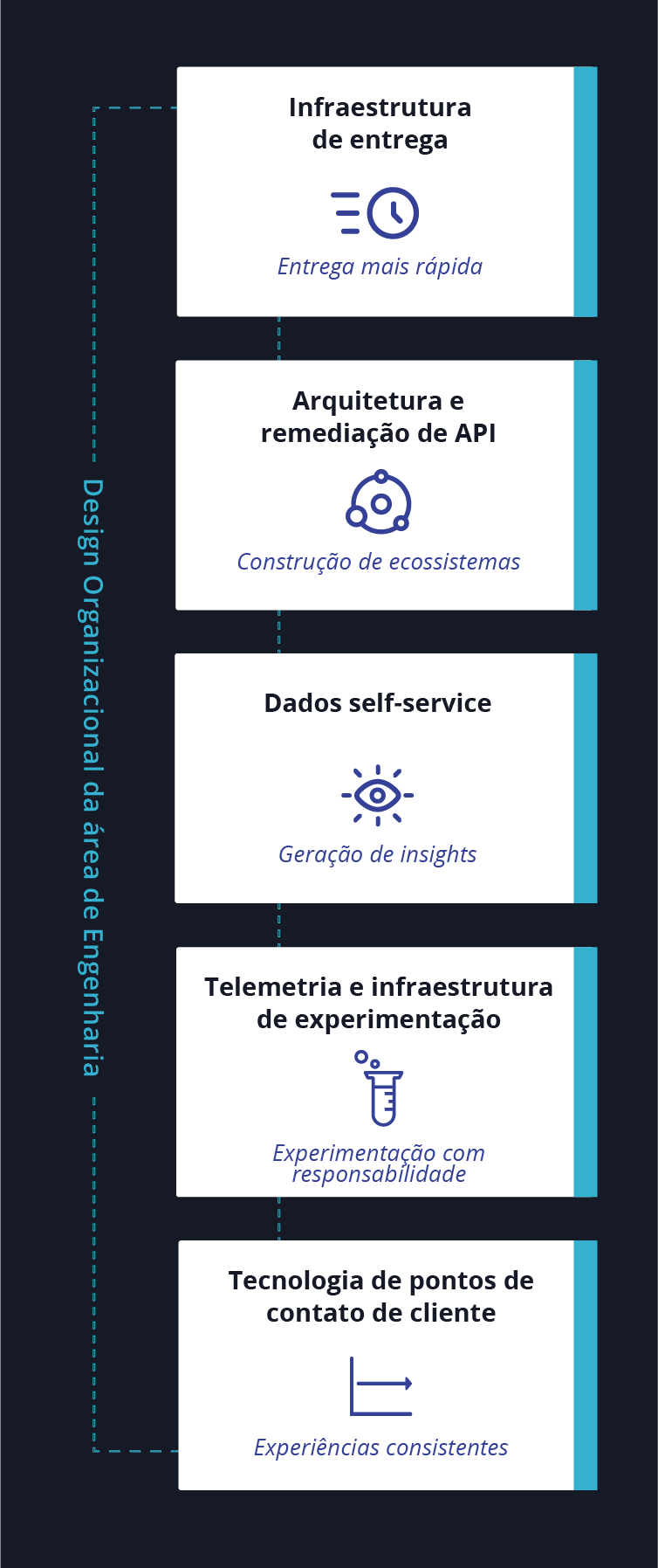 Diagrama - Estratégia de plataforma digital