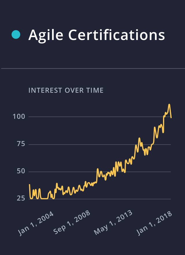 Search volume of 'Agile Certifications' via Google Trends