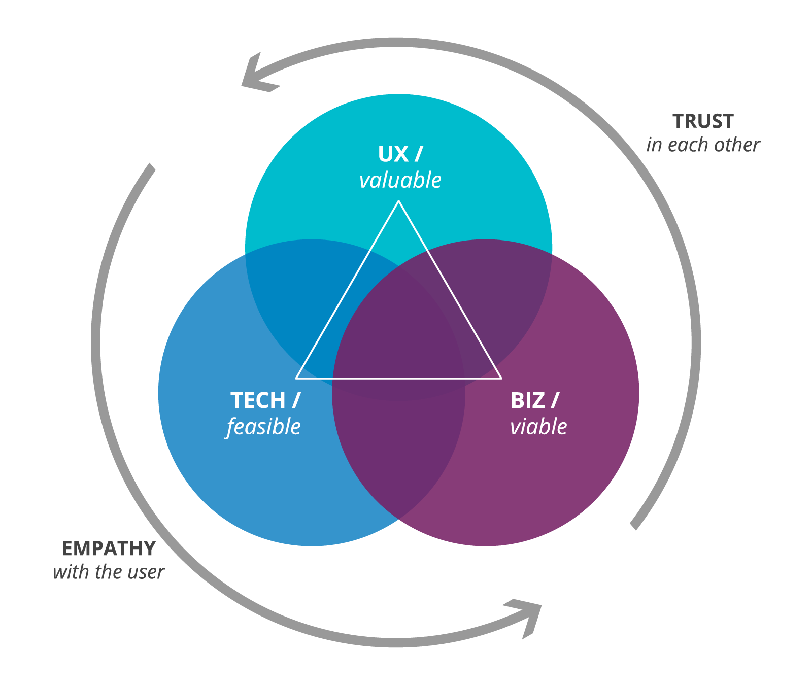 The Three Lenses of Innovation: A three circle Venn diagram contains UX (valuable), Biz (viable), Tech (feasible) in equal amounts, connected by a triangle. On the outside are two circular arrows running counter clockwise to indicate the movement of empathy with the user and trust in each other.