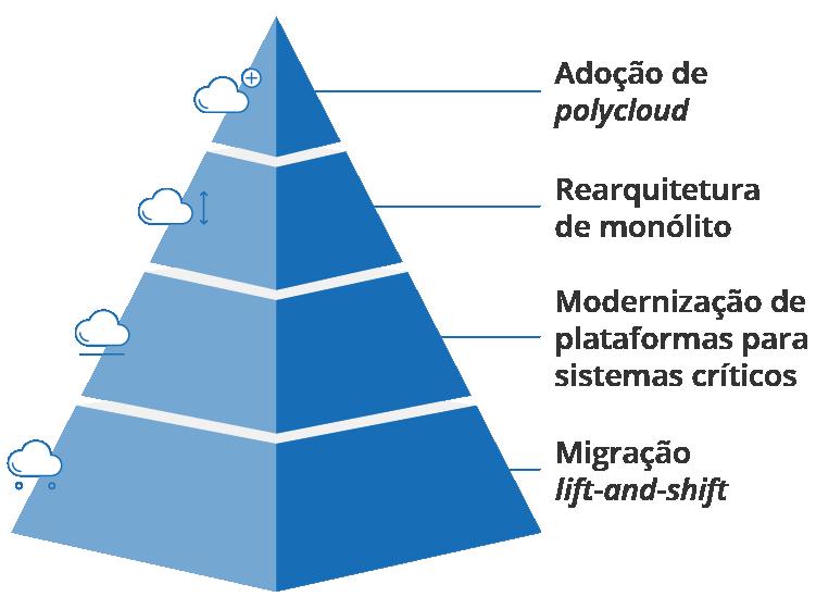 Padrões de migração para nuvem