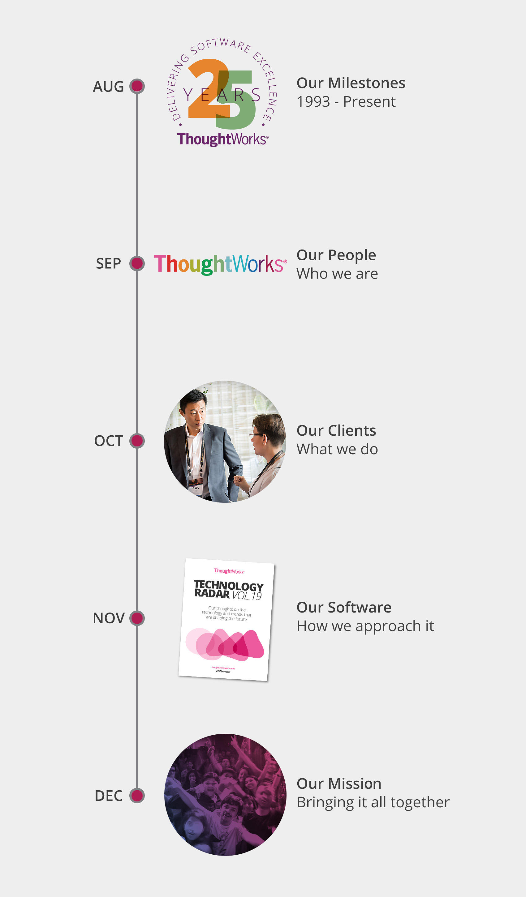 Thoughtworks 25-Years
