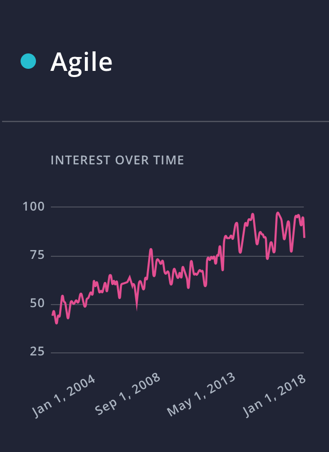Search volume of 'Agile' via Google Trends