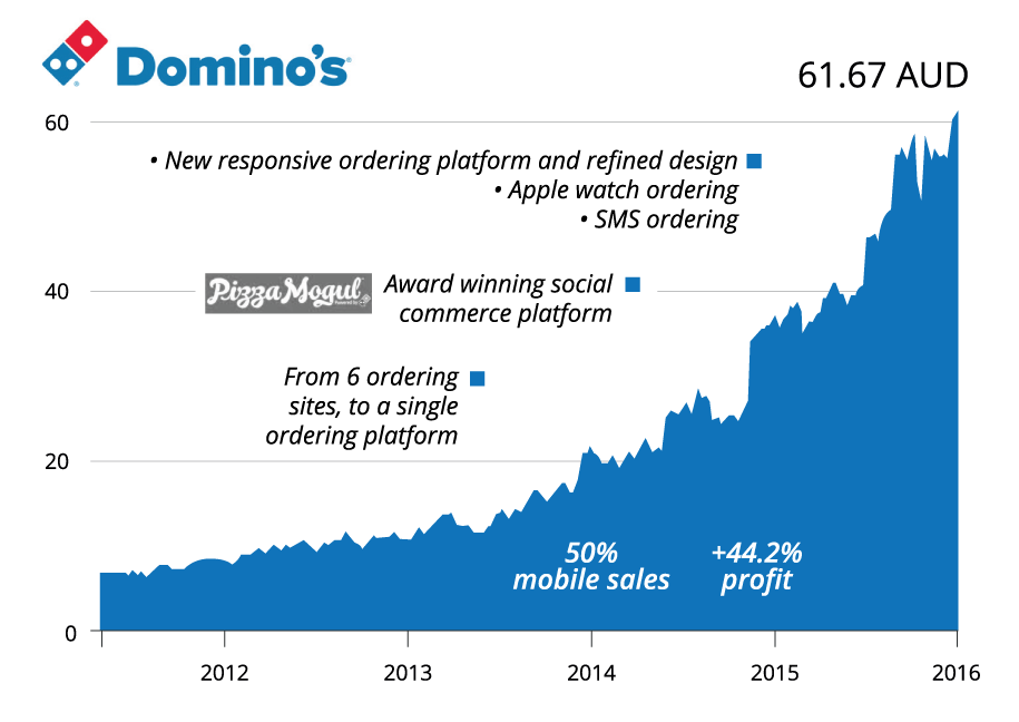 Domino's dominating the market through systematic innovation