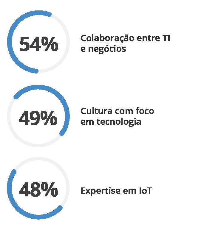 Principais fatores de sucesso em projetos de IoT