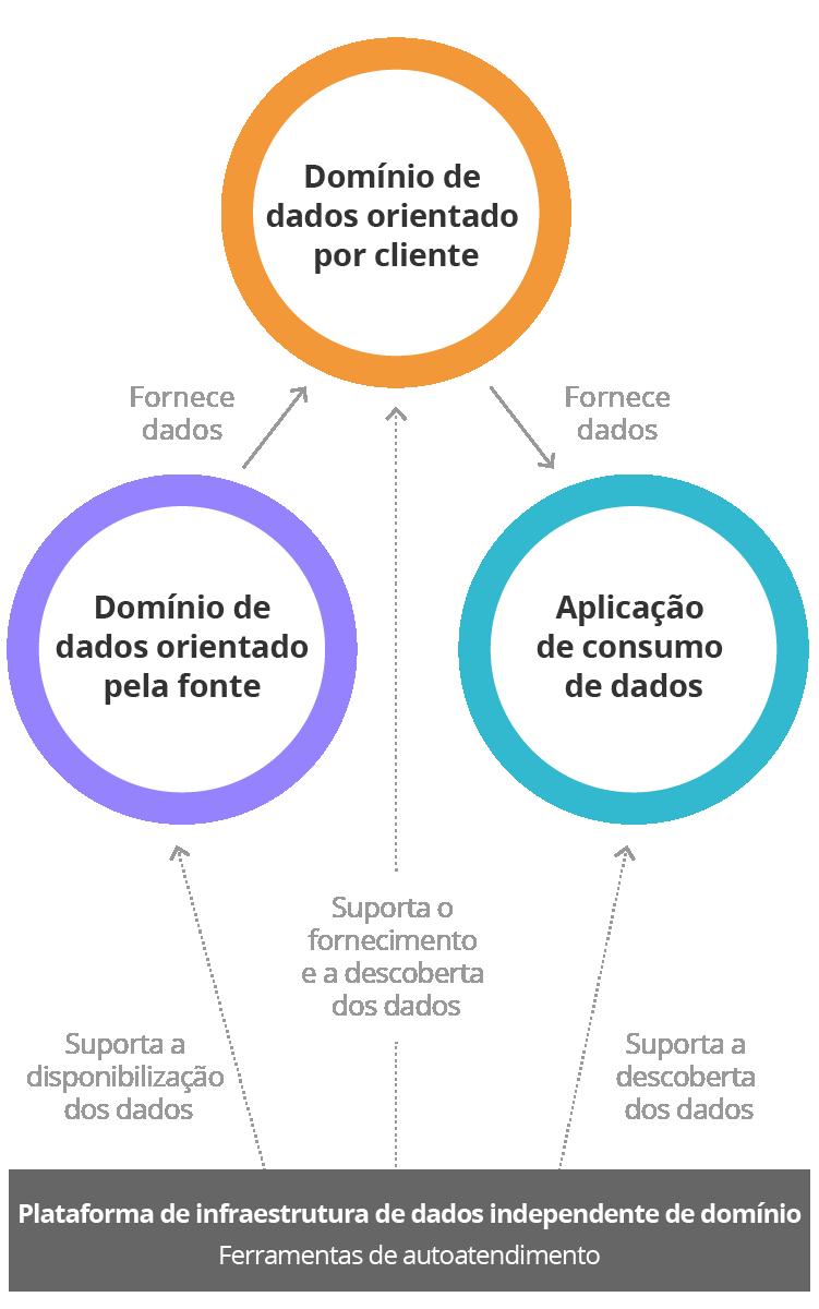 Diagrama - Data Mesh